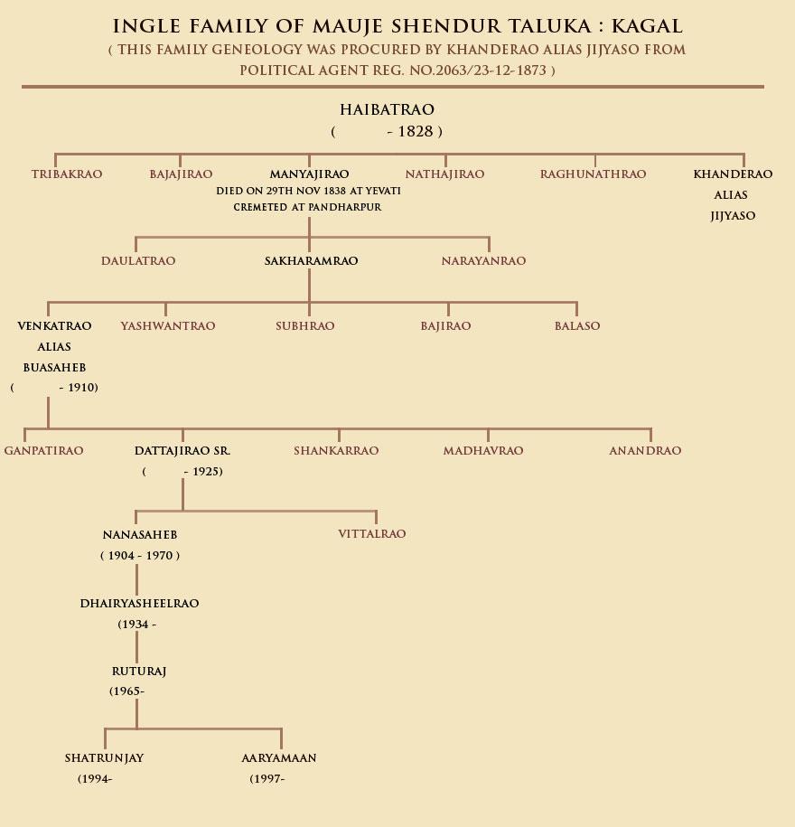 shivaji maharaj family tree related keywords   shivaji maharaj family tree long tail keywords